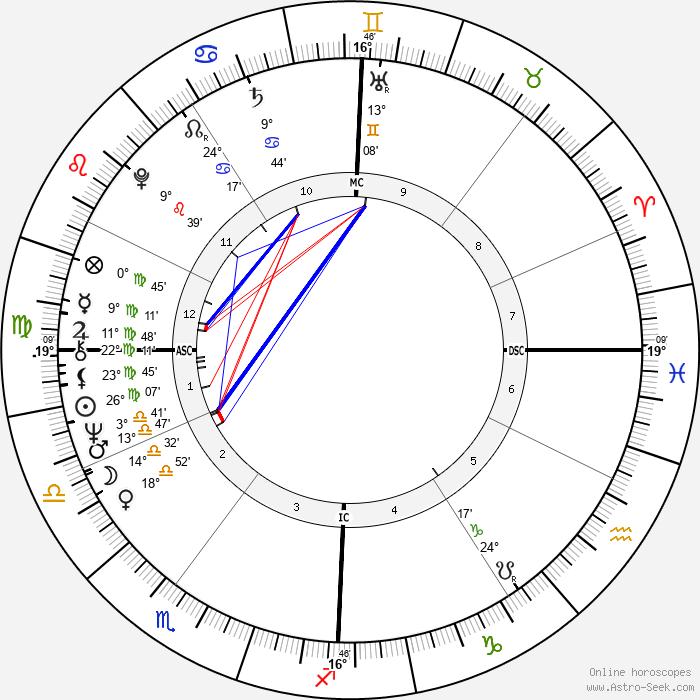 Michel Montignac - Birth horoscope chart