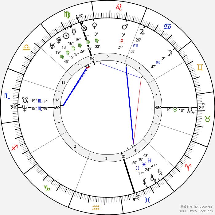 Michel Muller - Birth horoscope chart