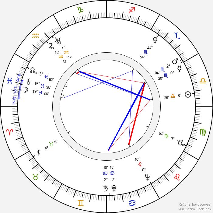 Michel Nastorg - Birth horoscope chart