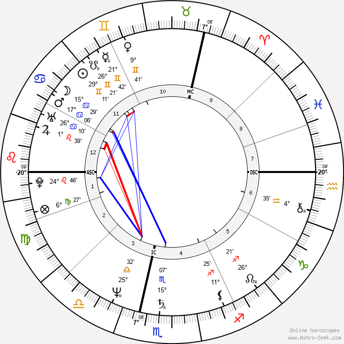 Michel Platini - Birth horoscope chart