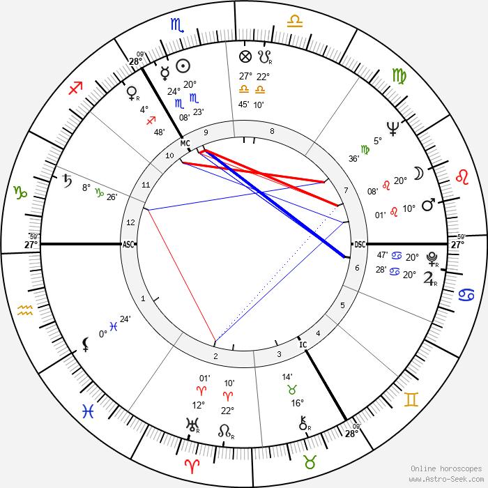 Michel Robin - Birth horoscope chart