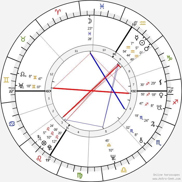 Michel Sardou - Birth horoscope chart