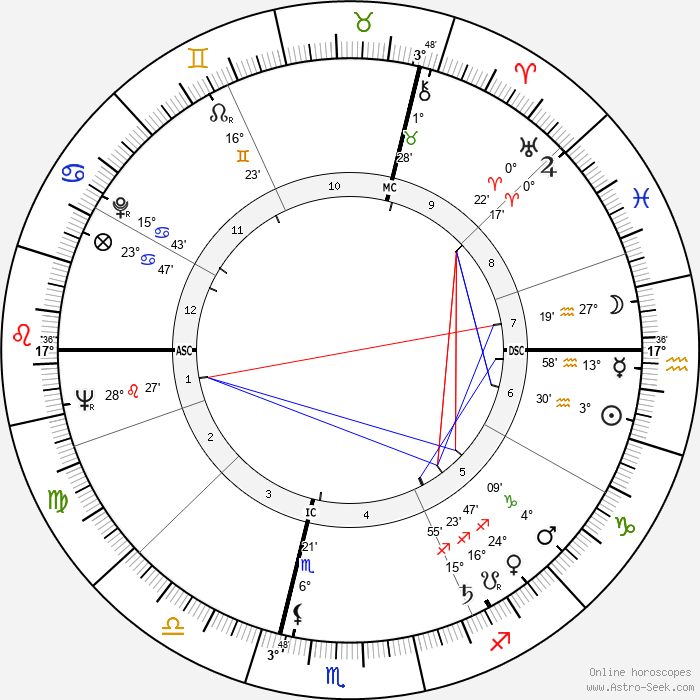 Michel Serrault - Birth horoscope chart
