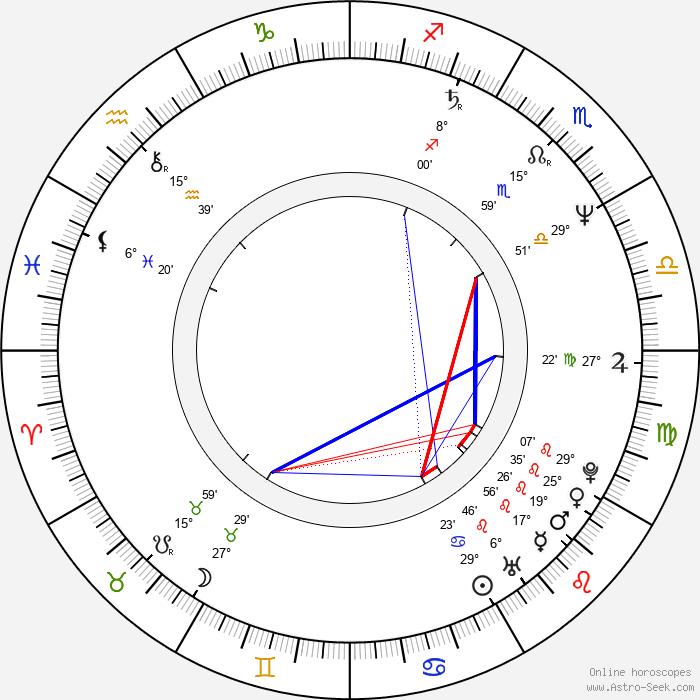Michel Teychenné - Birth horoscope chart