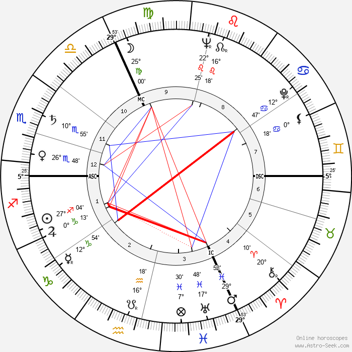 Michel Tournier - Birth horoscope chart
