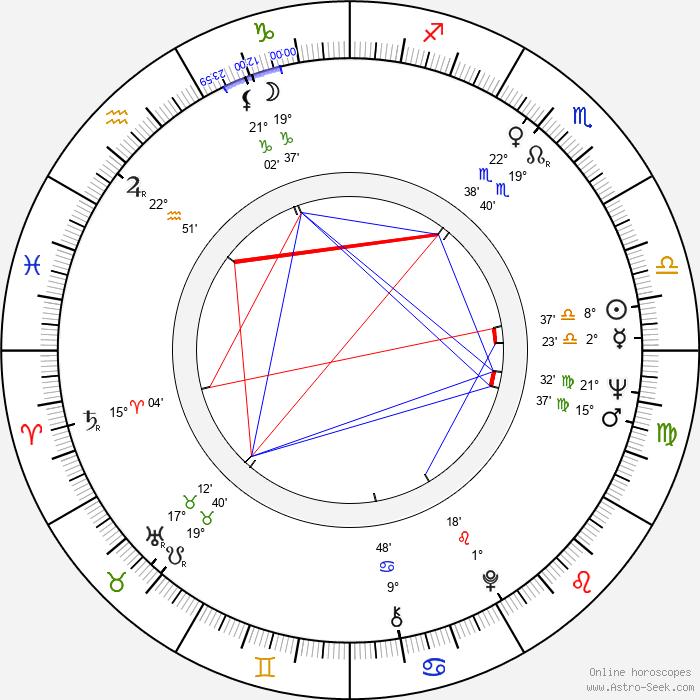 Michel Vocoret - Birth horoscope chart