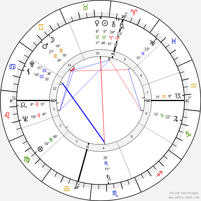 Michele Ferrero - Birth horoscope chart