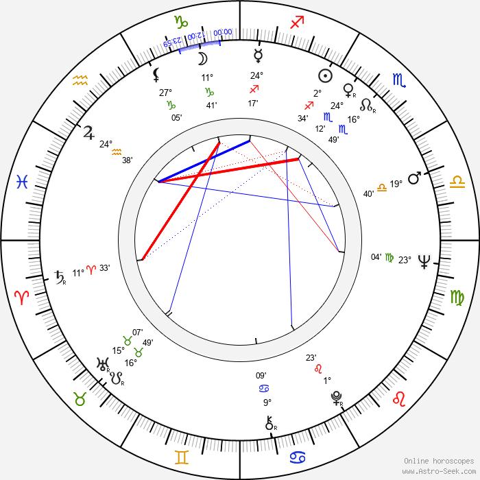 Michèle Grellier - Birth horoscope chart