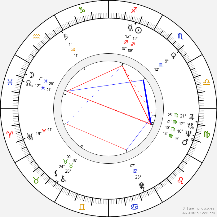 Michele Lupo - Birth horoscope chart
