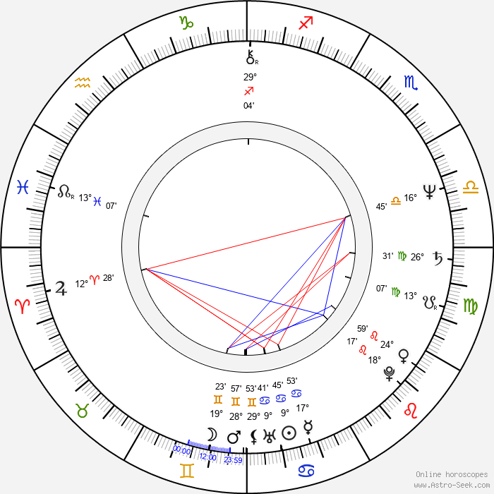 Michele Santoro - Birth horoscope chart