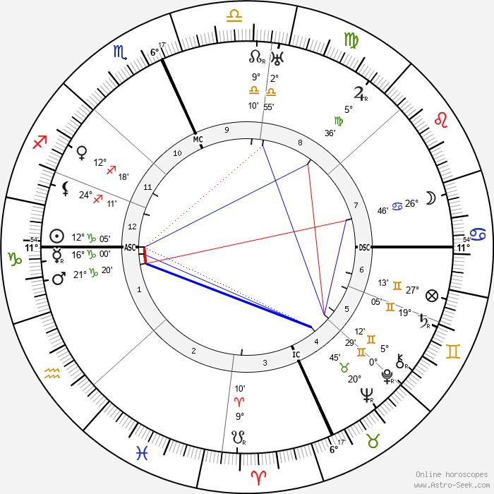 Michele Saponaro - Birth horoscope chart