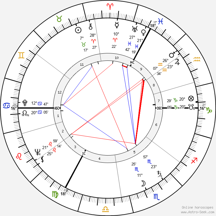 Micheline Boudet - Birth horoscope chart