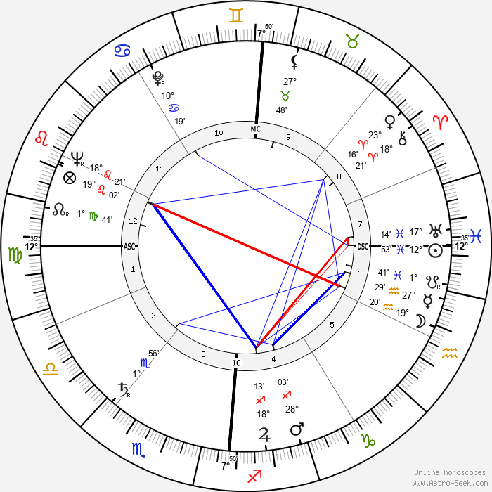 Micheline Dax - Birth horoscope chart