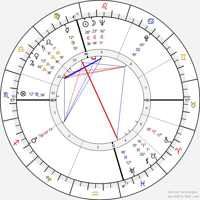 Micheline Presle - Birth horoscope chart
