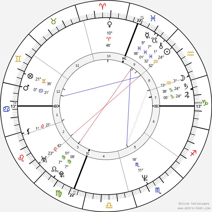 Michelle Bica - Birth horoscope chart