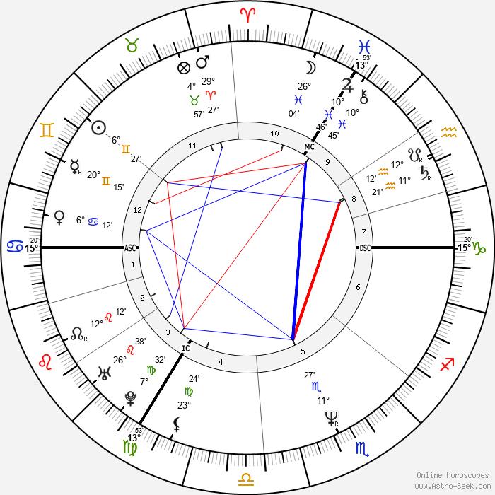Michelle Collins - Birth horoscope chart