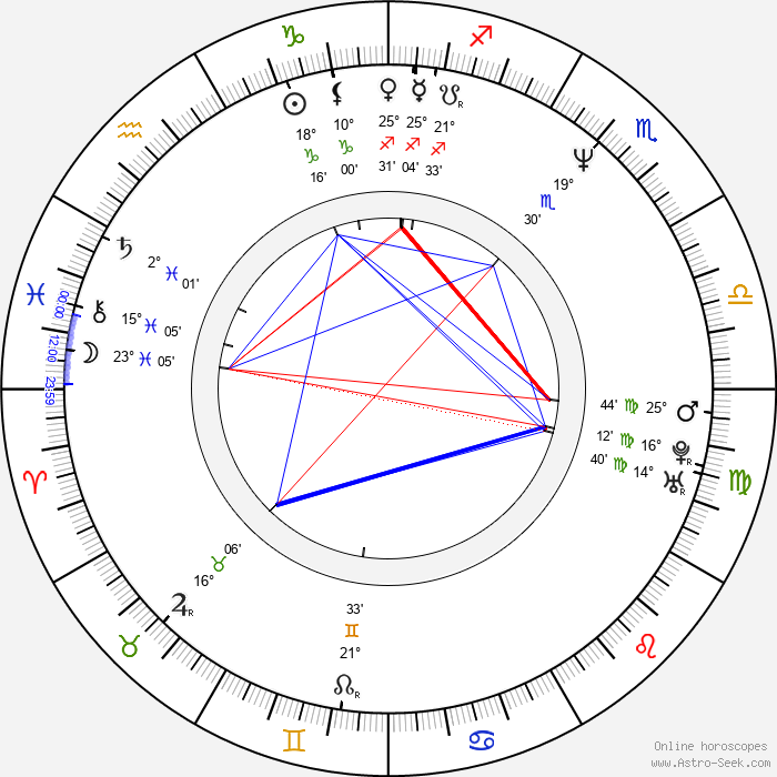 Michelle Forbes - Birth horoscope chart