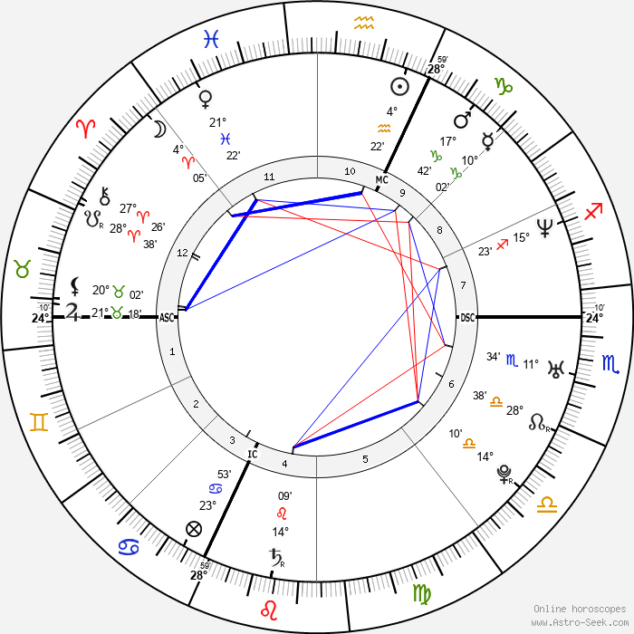 Michelle Hunziker - Birth horoscope chart