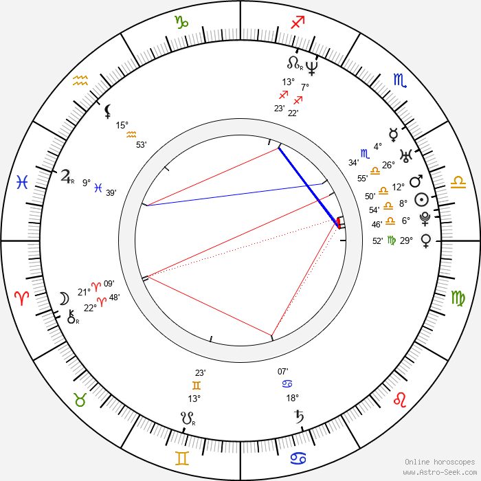 Michelle Krusiec - Birth horoscope chart