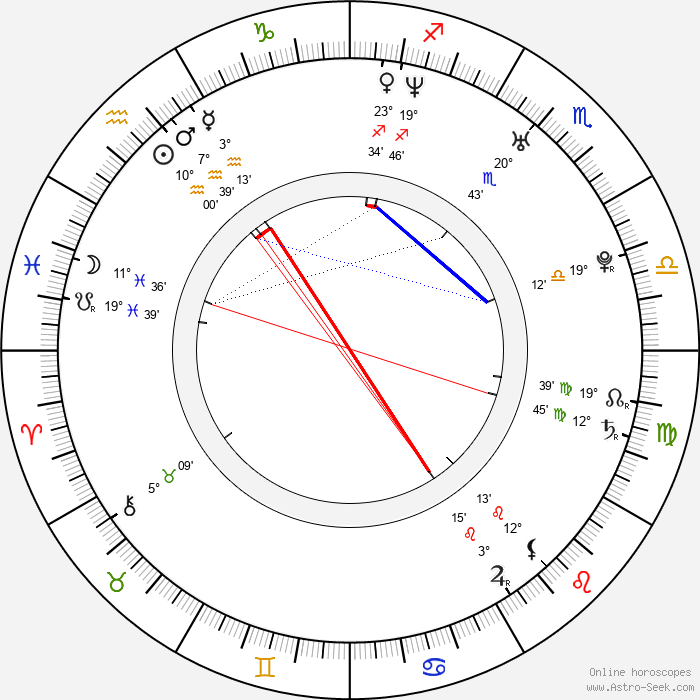 Michelle Langstone - Birth horoscope chart