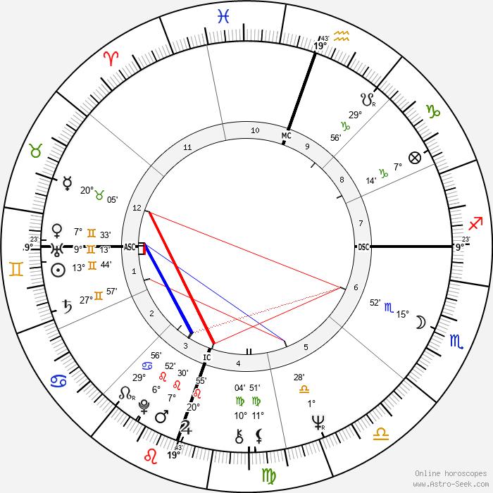 Michelle Phillips - Birth horoscope chart