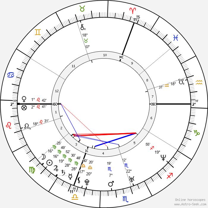 Michelle Williams - Birth horoscope chart