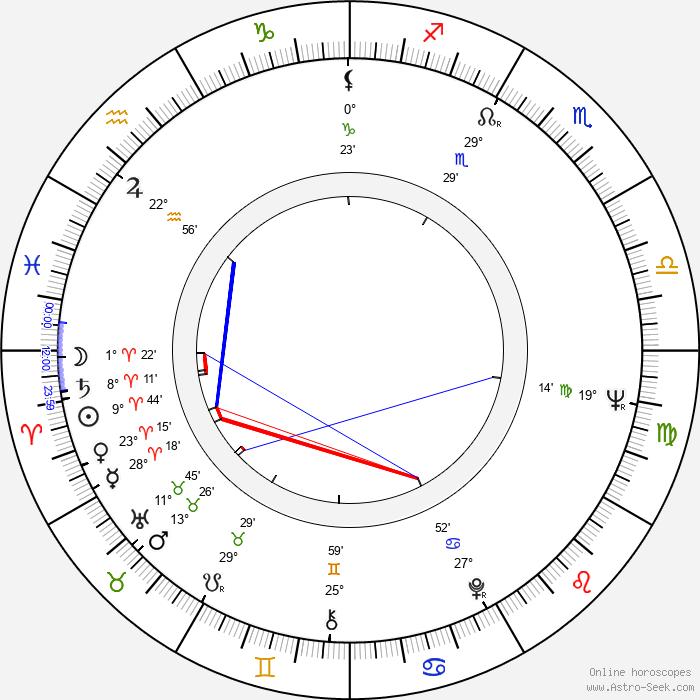 Michiko Nomura - Birth horoscope chart