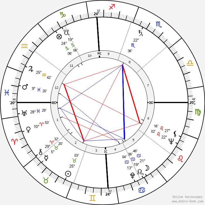 Michio Kushi - Birth horoscope chart