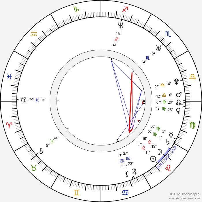 Mick Cain - Birth horoscope chart