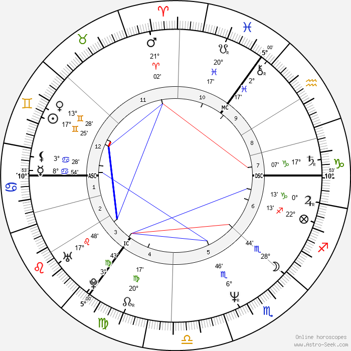 Mick Hucknall - Birth horoscope chart