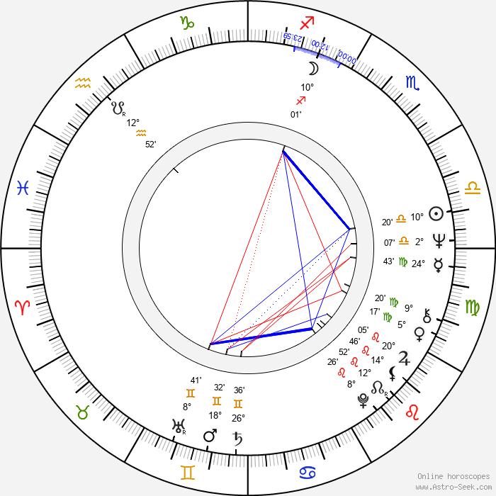 Mick Jackson - Birth horoscope chart