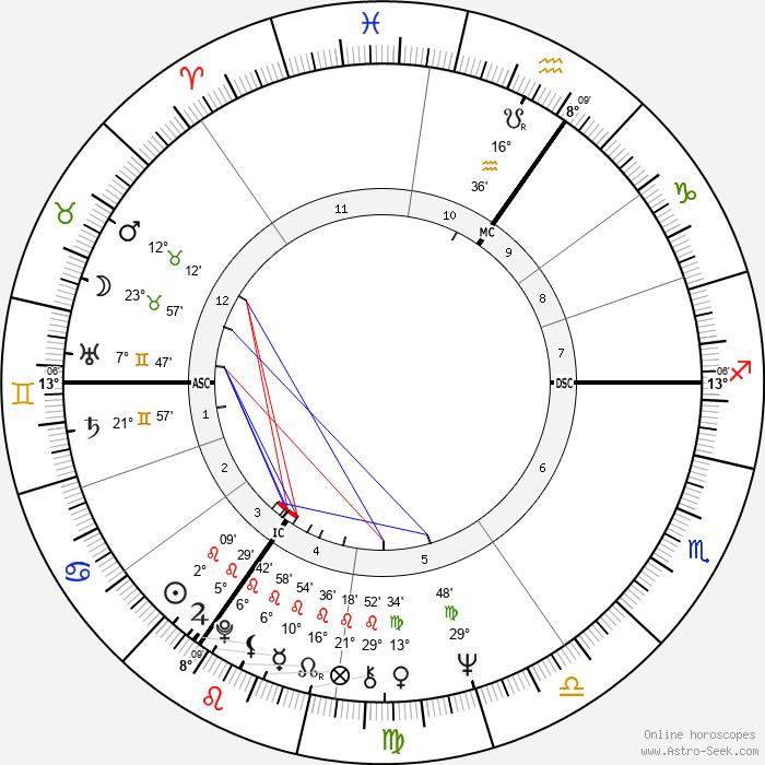 Mick Jagger - Birth horoscope chart
