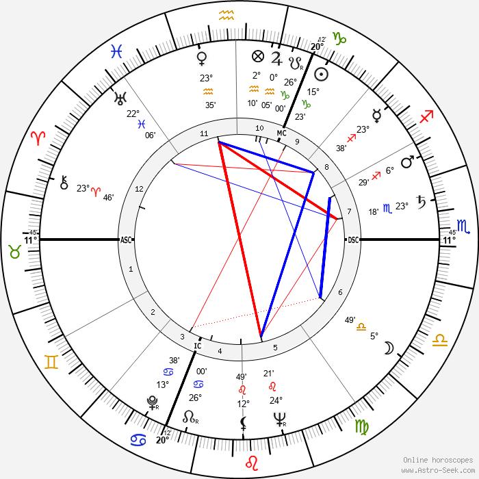 Mickey Hargitay - Birth horoscope chart