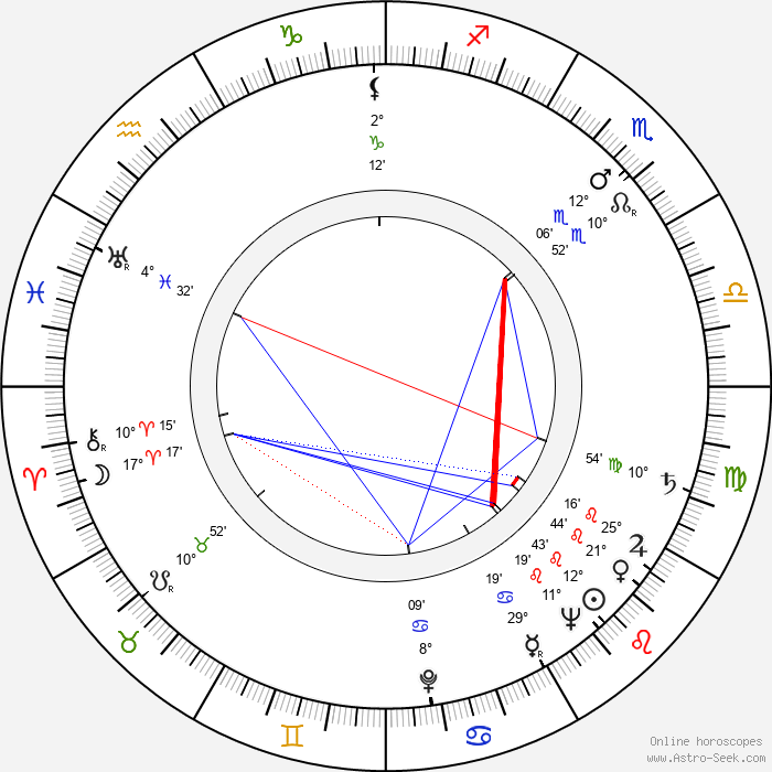 Mickey Shaughnessy - Birth horoscope chart