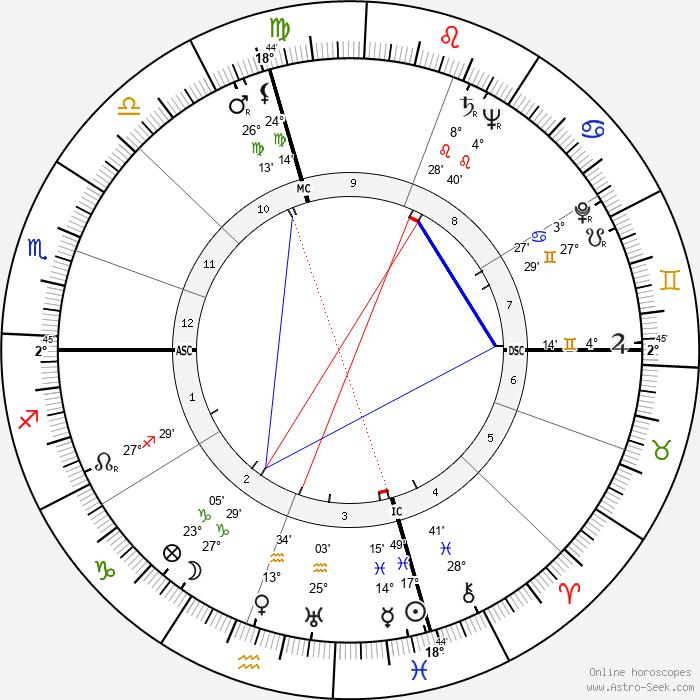 Mickey Spillane - Birth horoscope chart