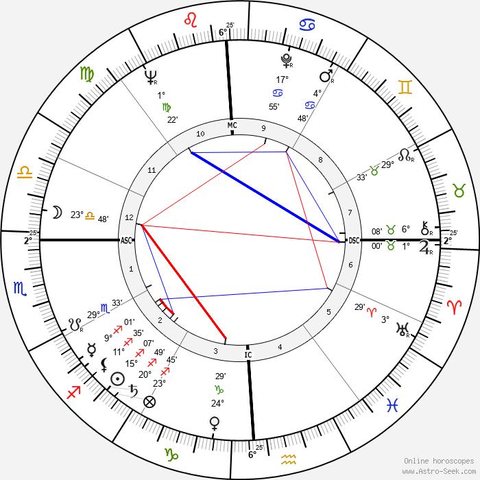 Mickey Thompson - Birth horoscope chart