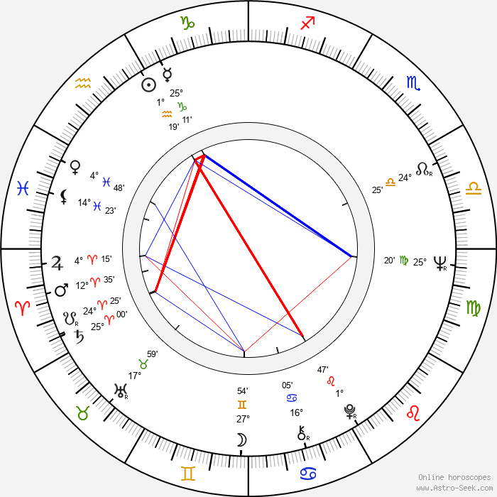 Micki Harris - Birth horoscope chart