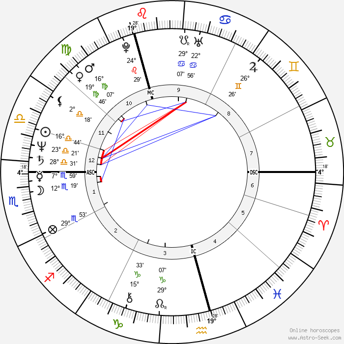 Midge Ure - Birth horoscope chart