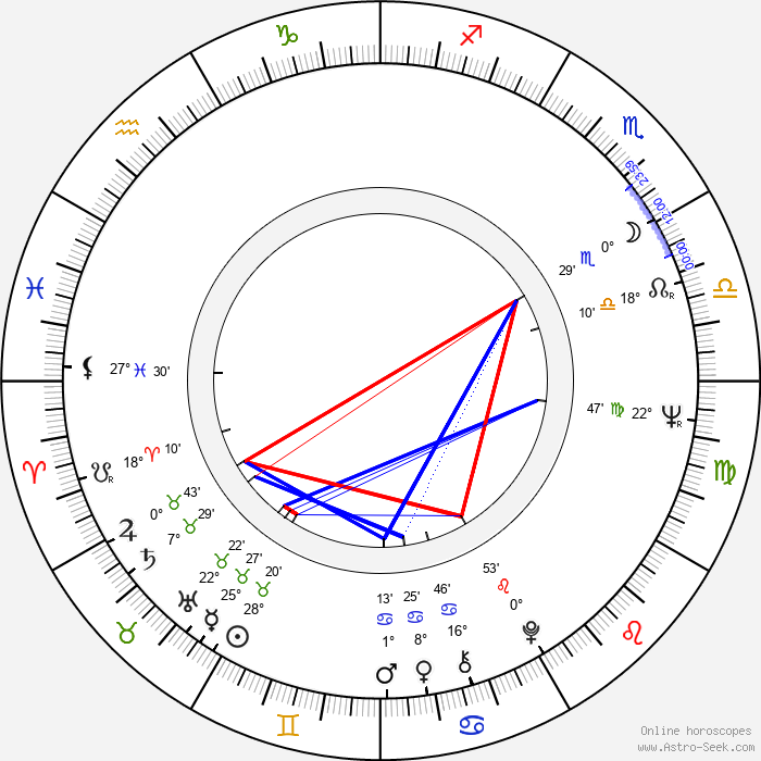 Mieczyslaw Banasik - Birth horoscope chart