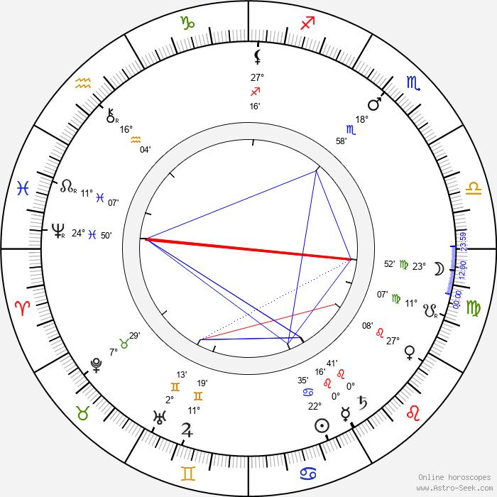 Mieczyslaw Frenkiel - Birth horoscope chart