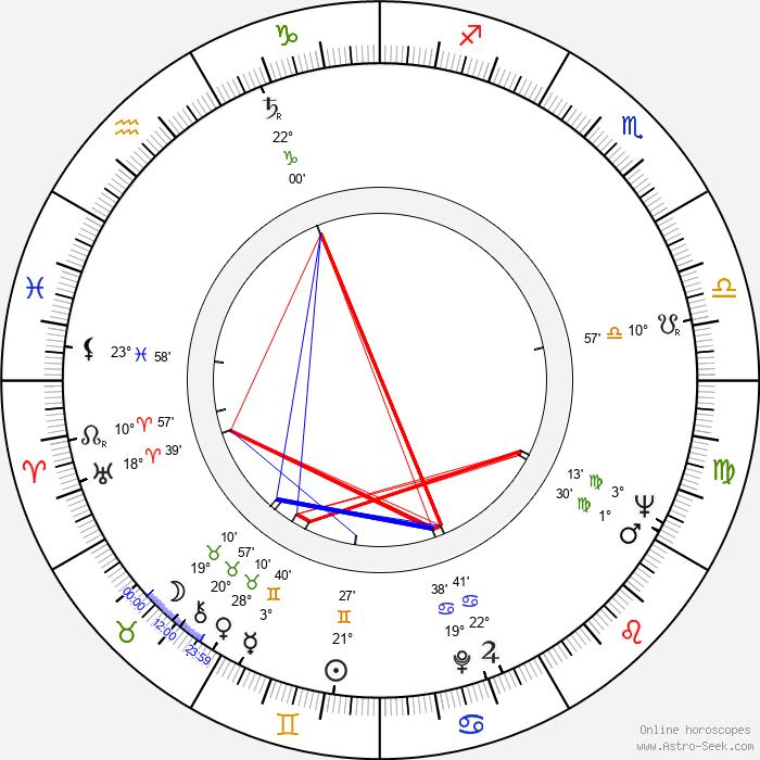 Mieczyslaw Gajda - Birth horoscope chart