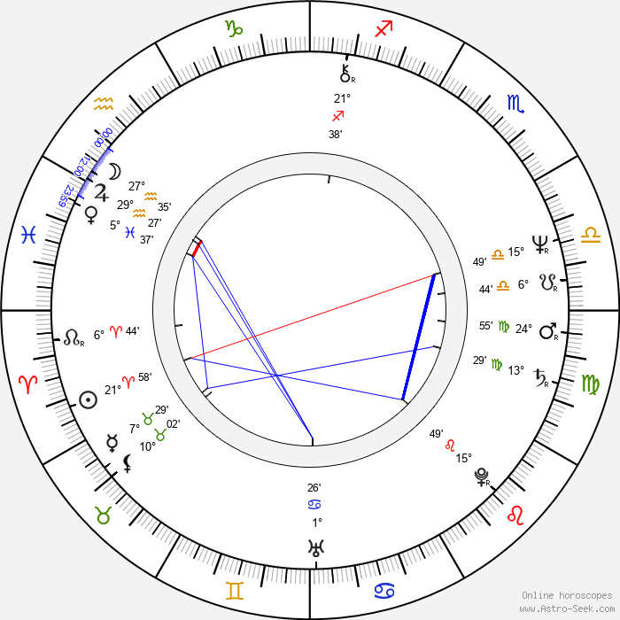 Mieczyslaw Grabka - Birth horoscope chart