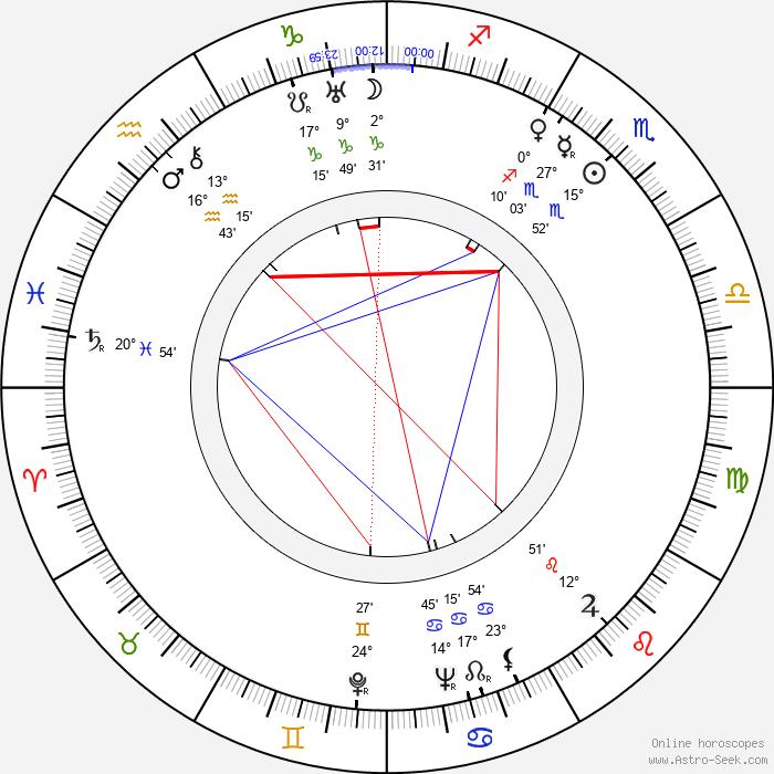 Mieczyslaw Milecki - Birth horoscope chart