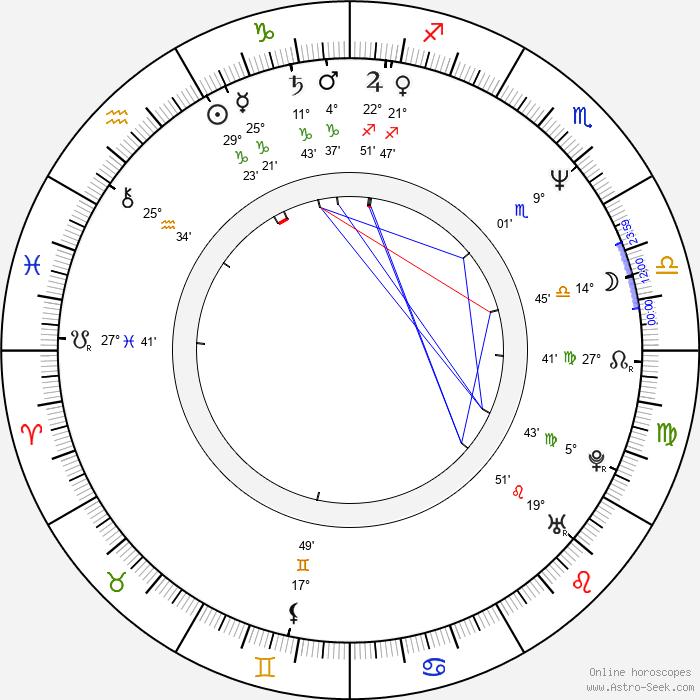 Mieczyslaw Moranski - Birth horoscope chart