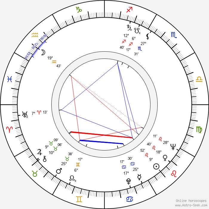 Mieczyslaw Voit - Birth horoscope chart