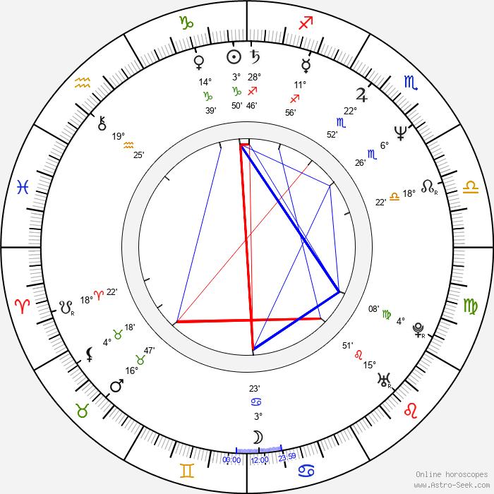 Mieko Harada - Birth horoscope chart