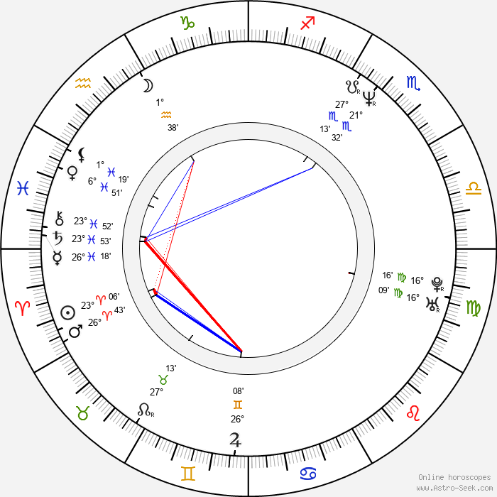Mignon Remé - Birth horoscope chart
