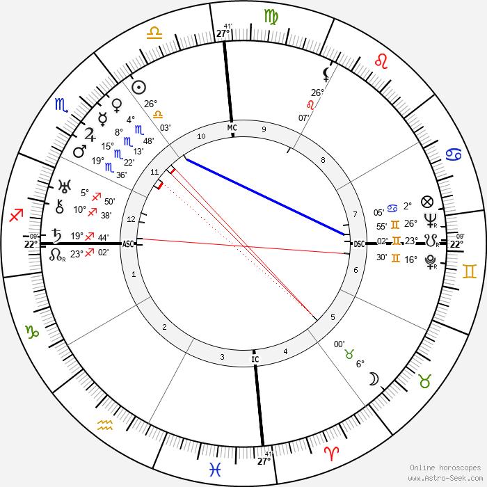 Miguel Ángel Asturias - Birth horoscope chart