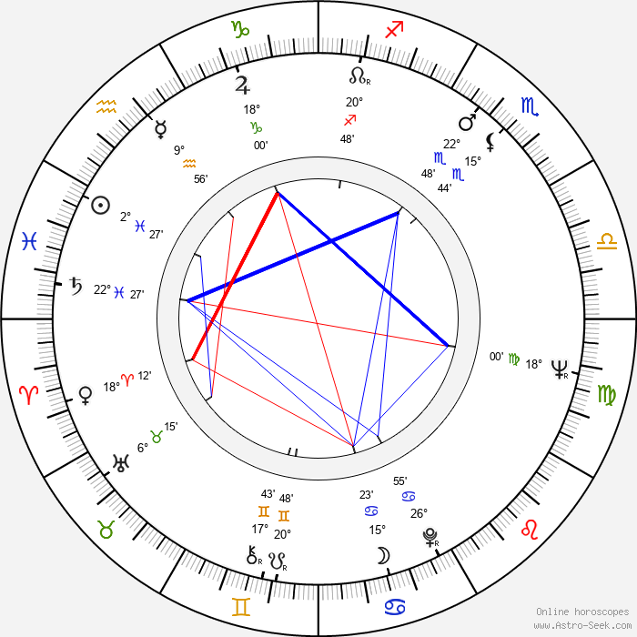 Miguel Borges - Birth horoscope chart