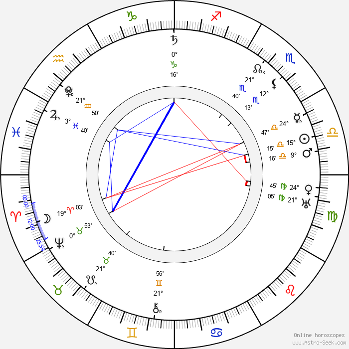 Miguel de Cervantes - Birth horoscope chart